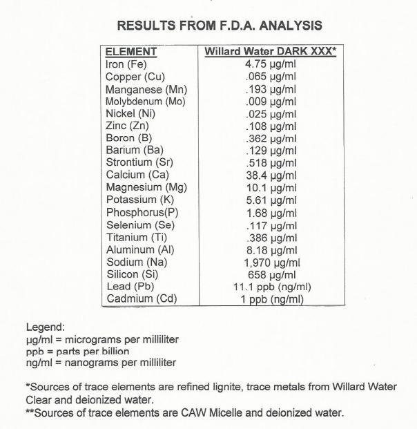 Analysis of minerals in Willard Water