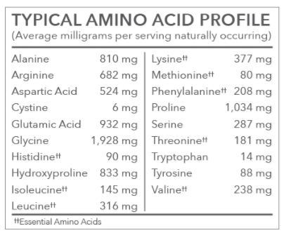 Amino Acid Profile, Bone Broth