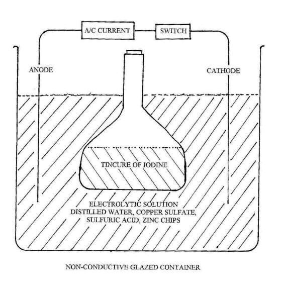 How to Make Automidine